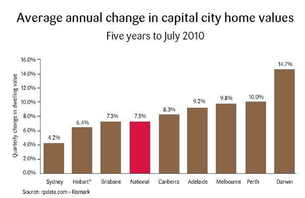 Sydney Property Prices 2005 To 2010 Abcdiamond Australia
