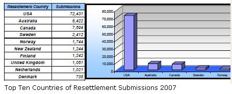 Top Ten Countries of Resettlement 2007