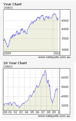 Australian All Ordinaries Index