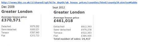 UK House Prices 2009-2012