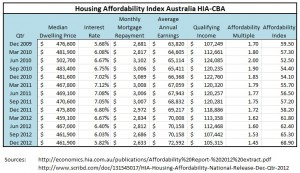 Australian Housing Affordability 2009 to 2012