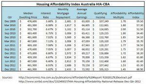 Australian Housing Affordability 2009 to 2012