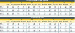 Housing-Affordability-chart-2012