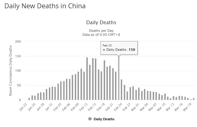 COVID-19 Daily Deaths China