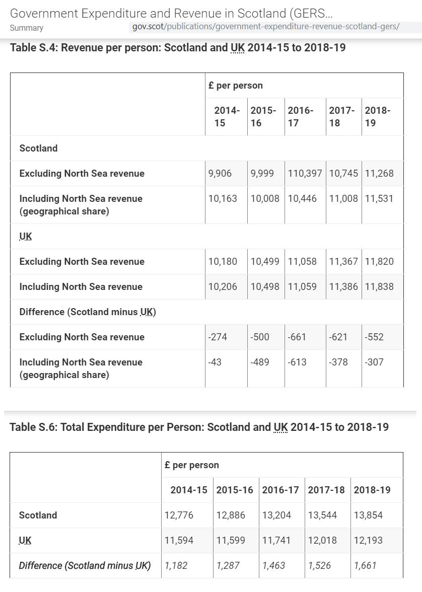 Scottish English Revenue and Spending Comparison
